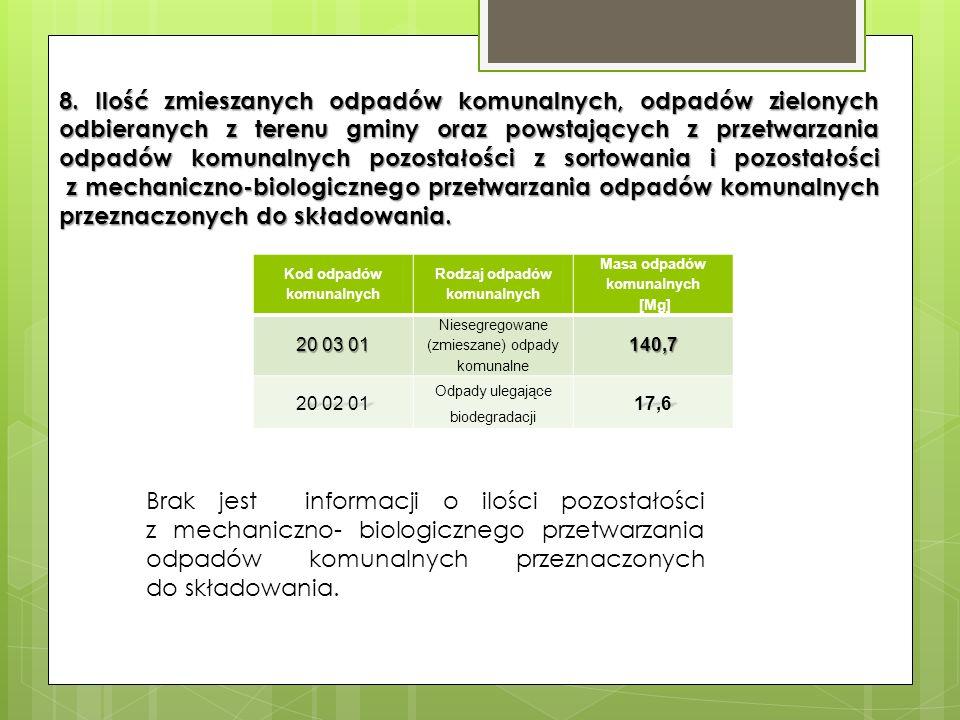 8. Ilość zmieszanych odpadów komunalnych, odpadów zielonych odbieranych z terenu gminy oraz powstających z przetwarzania odpadów komunalnych pozostało