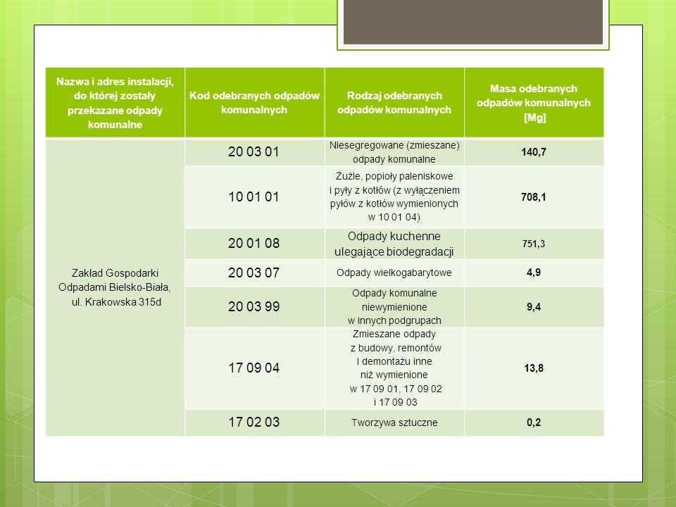 Nazwa i adres instalacji, do której zostały przekazane odpady komunalne Kod odebranych odpadów komunalnych Rodzaj odebranych odpadów komunalnych Masa odebranych odpadów komunalnych [Mg] Zakład Gospodarki Odpadami Bielsko-Biała, ul.
