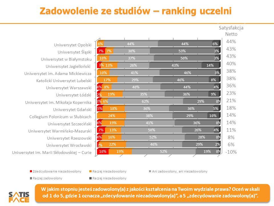 Zadowolenie ze studiów – ranking uczelni W jakim stopniu jesteś zadowolony(a) z jakości kształcenia na Twoim wydziale prawa? Oceń w skali od 1 do 5, g