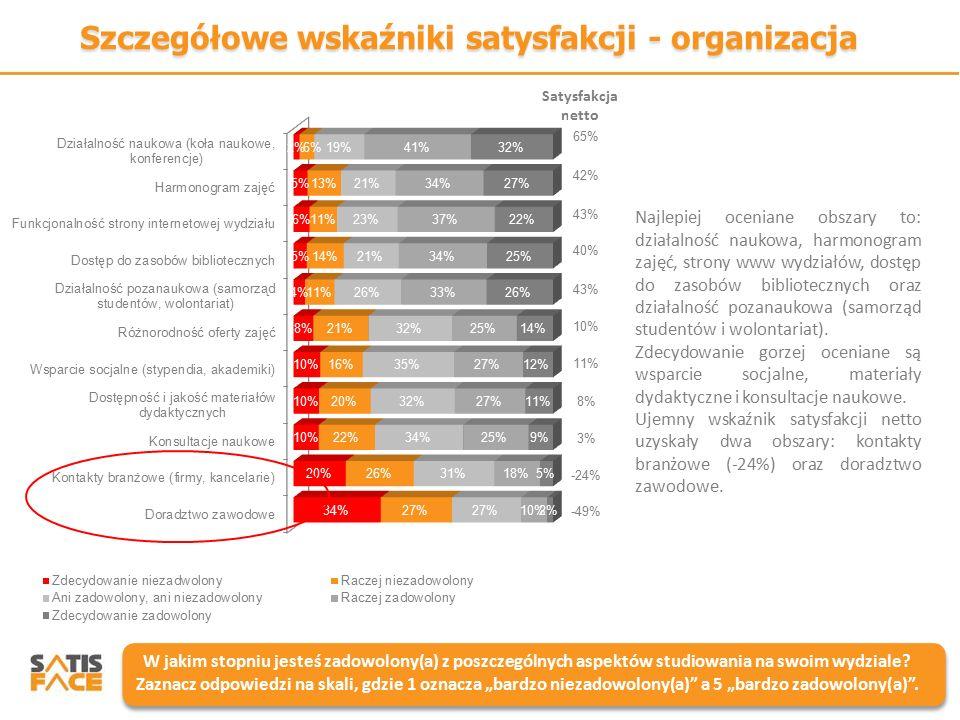 Szczegółowe wskaźniki satysfakcji - organizacja W jakim stopniu jesteś zadowolony(a) z poszczególnych aspektów studiowania na swoim wydziale? Zaznacz