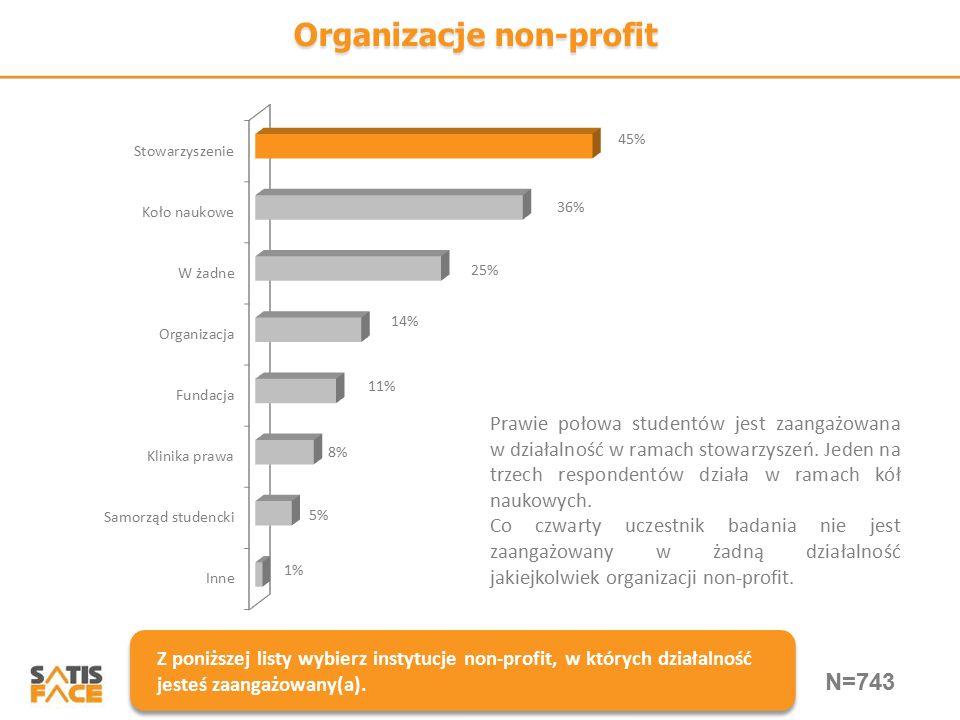 Organizacje non-profit Z poniższej listy wybierz instytucje non-profit, w których działalność jesteś zaangażowany(a). Prawie połowa studentów jest zaa