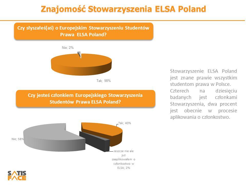 Znajomość Stowarzyszenia ELSA Poland Czy słyszałeś(aś) o Europejskim Stowarzyszeniu Studentów Prawa ELSA Poland? Stowarzyszenie ELSA Poland jest znane