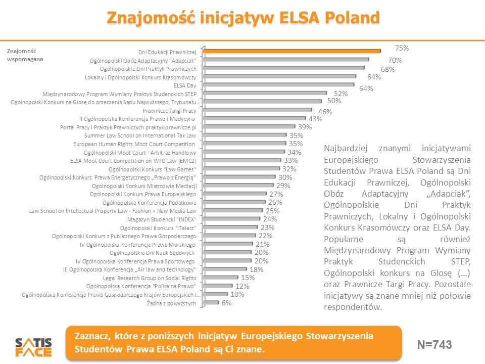 Znajomość inicjatyw ELSA Poland Zaznacz, które z poniższych inicjatyw Europejskiego Stowarzyszenia Studentów Prawa ELSA Poland są Ci znane. Najbardzie