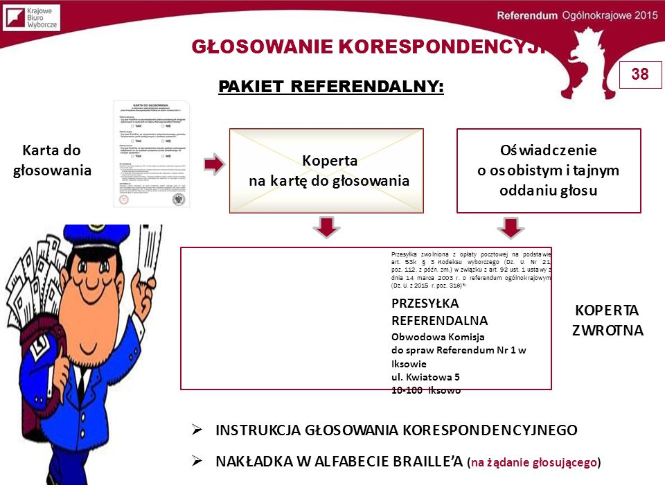KOPERTA ZWROTNA Koperta na kartę do głosowania Karta do głosowania Oświadczenie o osobistym i tajnym oddaniu głosu  INSTRUKCJA GŁOSOWANIA KORESPONDEN