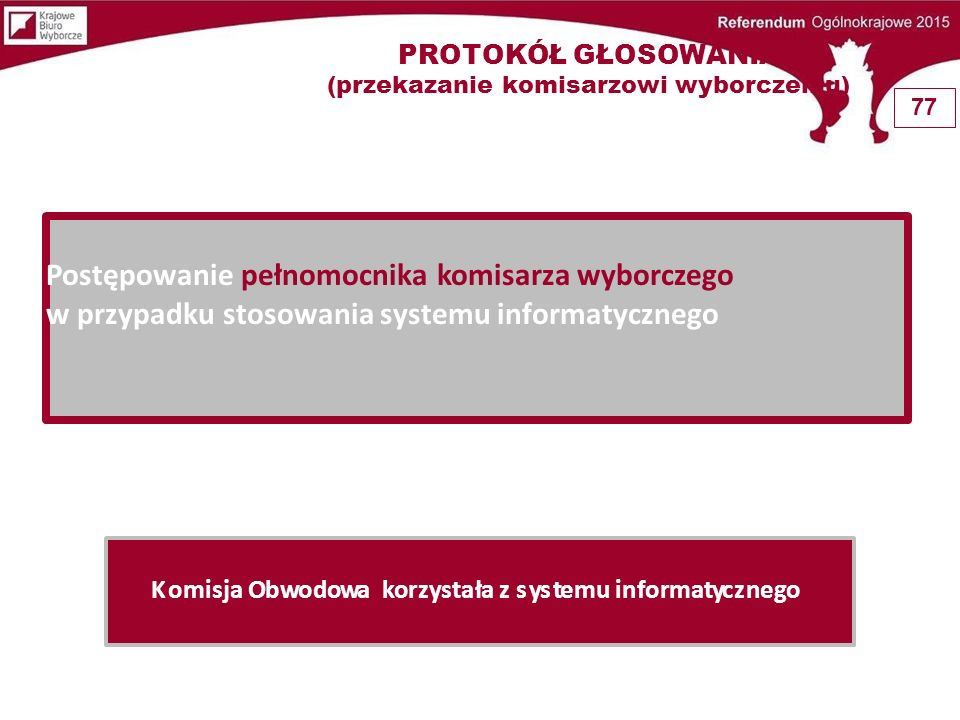 + kopia protokołu Pełnomocnik Komisarza Wyborczego lub osoba upoważniona Rejonowy punkt odbioru Pełnomocnik sprawdza formalną poprawność kopii protokołu: -nr obwodu, kod teryt.