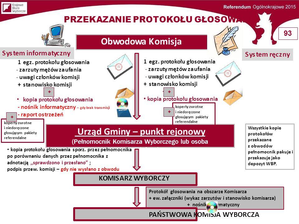 DPZYT U WÓJTA (BURMISTRZA, PREZYDENTA MIASTA) Spis osób uprawnionych + zaświadczenia o prawie do głosowania + akty pełnomocnictwa + pakietyz posegregowanymi kartami do głosowania +pakiety z kopertami zwrotnymi + arkusze pomocnicze + niewykorzystane formularze protokołu (także błędnie wypełnione) + wadliwie sporządzone protokoły głosowania Lista osób, które udzieliły pełnomocnictwa do głosowania, na której komisja odnotowywała fakt głosowania przez pełnomocnika.