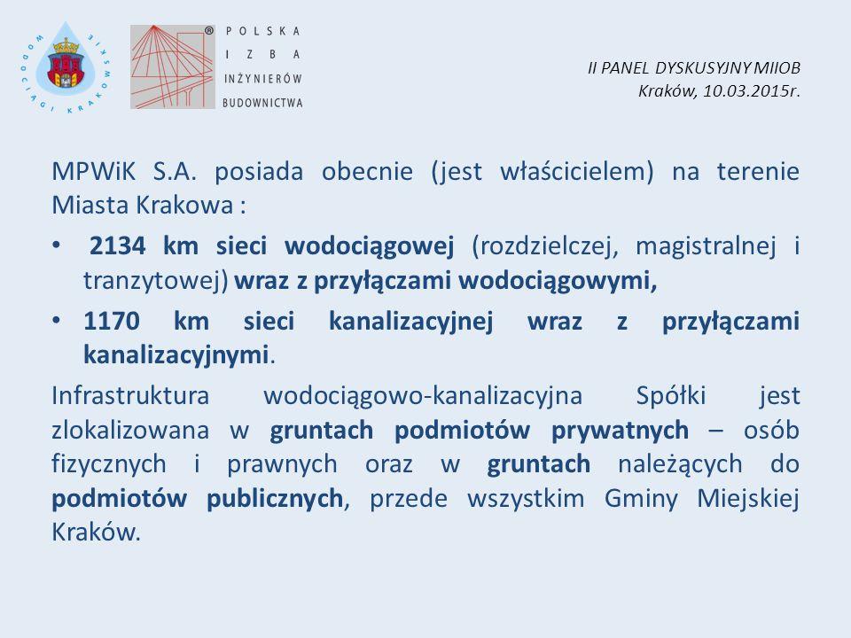 II PANEL DYSKUSYJNY MIIOB Kraków, 10.03.2015r. MPWiK S.A. posiada obecnie (jest właścicielem) na terenie Miasta Krakowa : 2134 km sieci wodociągowej (