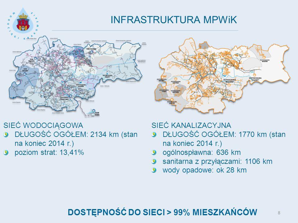 8 INFRASTRUKTURA MPWiK SIEĆ KANALIZACYJNA DŁUGOŚĆ OGÓŁEM: 1770 km (stan na koniec 2014 r.) ogólnospławna: 636 km sanitarna z przyłączami: 1106 km wody