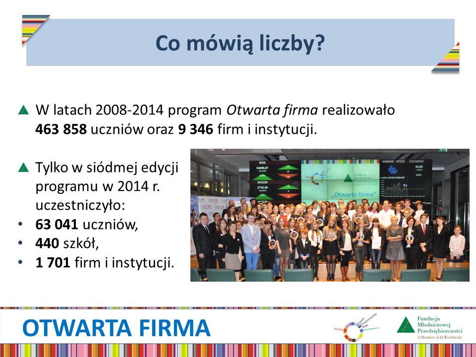 OTWARTA FIRMA Co mówią liczby? W latach 2008-2014 program Otwarta firma realizowało 463 858 uczniów oraz 9 346 firm i instytucji. Tylko w siódmej edyc