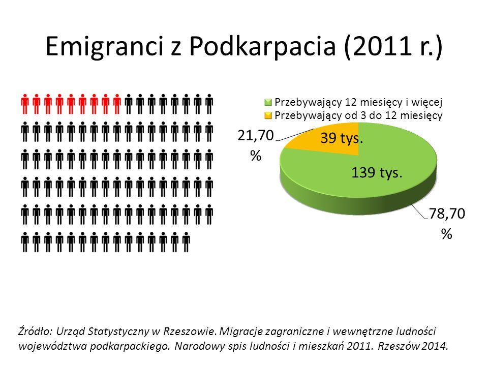 Emigranci z Podkarpacia (2011 r.) Źródło: Urząd Statystyczny w Rzeszowie. Migracje zagraniczne i wewnętrzne ludności województwa podkarpackiego. Narod