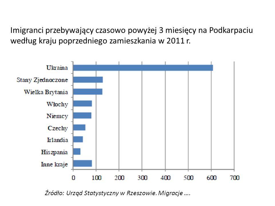 Imigranci przebywający czasowo powyżej 3 miesięcy na Podkarpaciu według kraju poprzedniego zamieszkania w 2011 r. Źródło: Urząd Statystyczny w Rzeszow