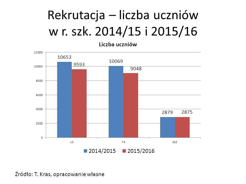 Rekrutacja – liczba uczniów w r. szk. 2014/15 i 2015/16 Źródło: T. Kras, opracowanie własne