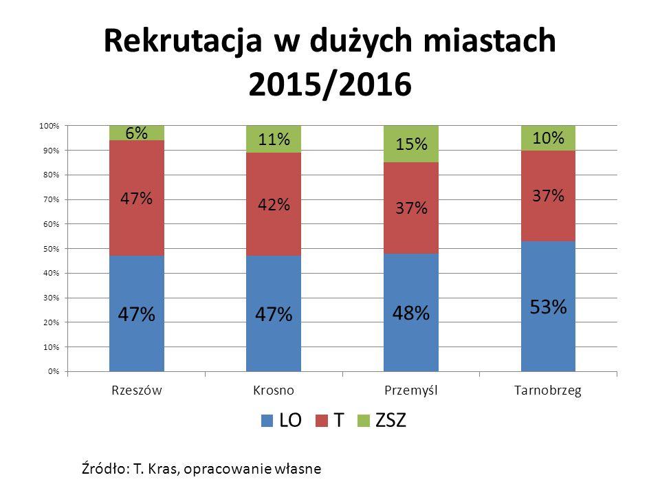 Rekrutacja w dużych miastach 2015/2016 Źródło: T. Kras, opracowanie własne