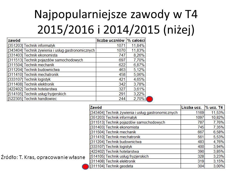 Najpopularniejsze zawody w T4 2015/2016 i 2014/2015 (niżej) Źródło: T. Kras, opracowanie własne