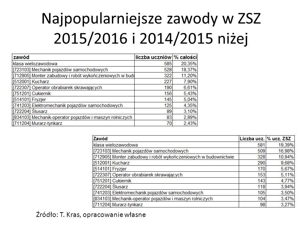Najpopularniejsze zawody w ZSZ 2015/2016 i 2014/2015 niżej Źródło: T. Kras, opracowanie własne