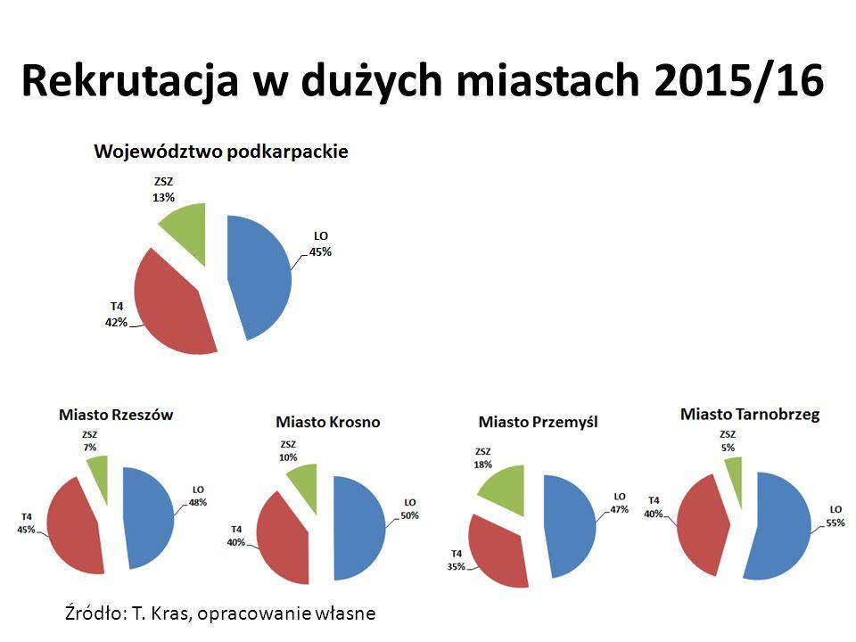 Rekrutacja w dużych miastach 2015/16 Źródło: T. Kras, opracowanie własne