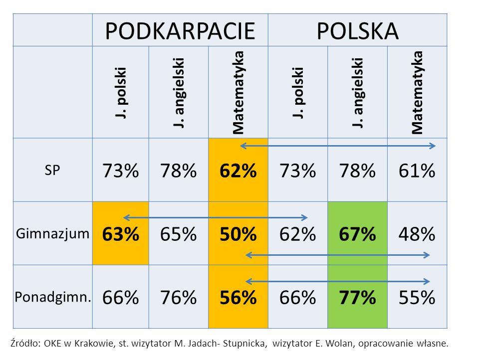 PODKARPACIEPOLSKA J. polski J. angielski Matematyka J. polski J. angielski Matematyka SP 73%78%62%73%78%61% Gimnazjum 63%65%50%62%67%48% Ponadgimn. 66