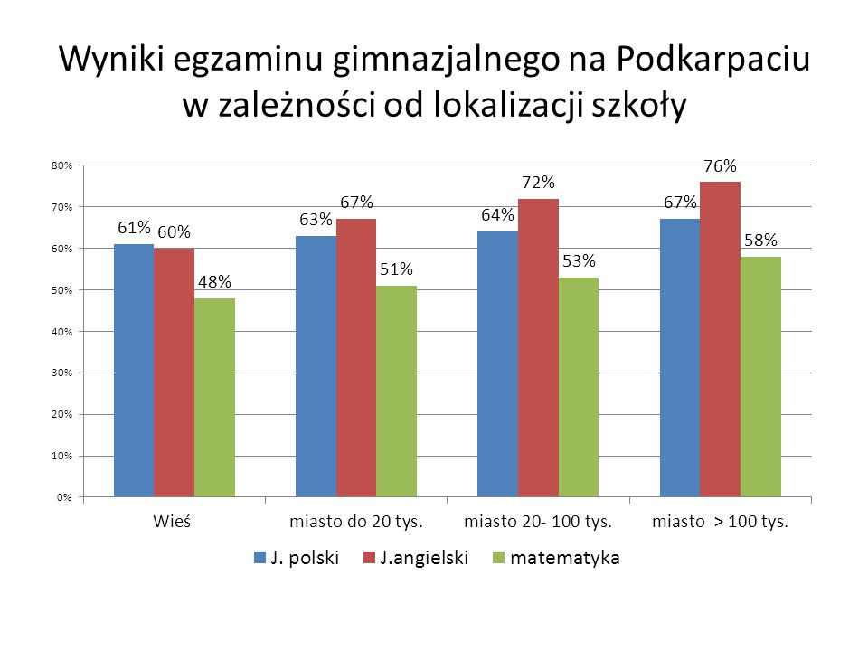 Wyniki egzaminu gimnazjalnego na Podkarpaciu w zależności od lokalizacji szkoły