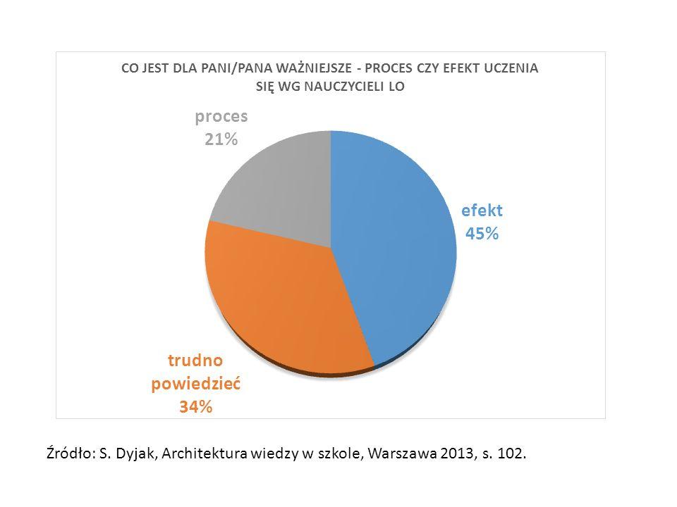 Źródło: S. Dyjak, Architektura wiedzy w szkole, Warszawa 2013, s. 102.
