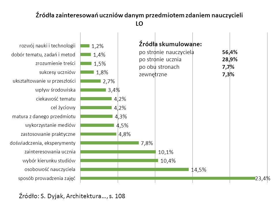 Źródło: S. Dyjak, Architektura…, s. 108