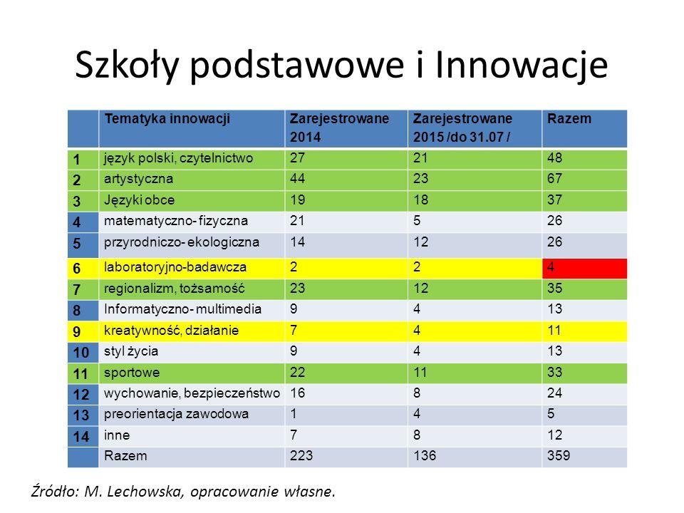 Szkoły podstawowe i Innowacje Tematyka innowacji Zarejestrowane 2014 Zarejestrowane 2015 /do 31.07 / Razem 1 język polski, czytelnictwo272148 2 artyst