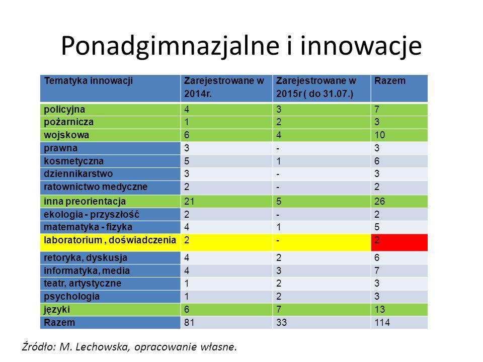Ponadgimnazjalne i innowacje Tematyka innowacji Zarejestrowane w 2014r. Zarejestrowane w 2015r ( do 31.07.) Razem policyjna437 pożarnicza123 wojskowa6