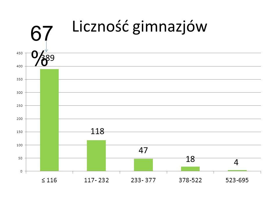 Likwidacje szkół Źródło: K. Wilczyńska- Trawka, opracowanie własne