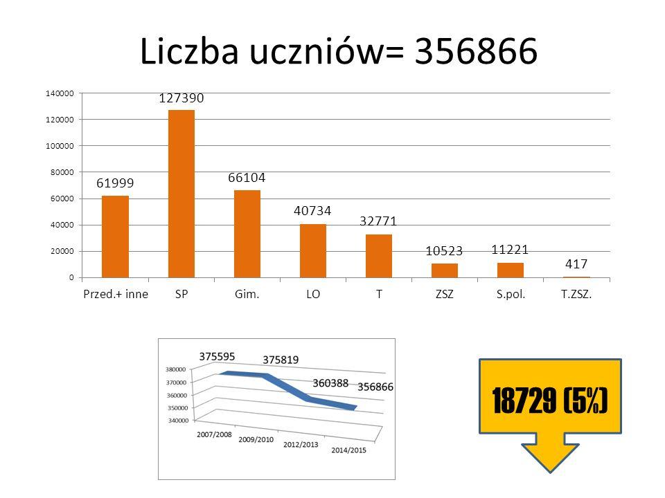 Sprawność w świetle egzaminów (średnia) na Podkarpaciu Źródło: OKE w Krakowie, st.