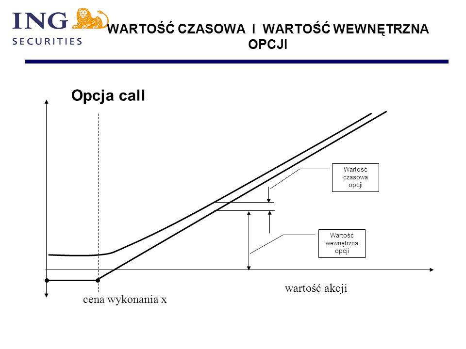 WARTOŚĆ CZASOWA I WARTOŚĆ WEWNĘTRZNA OPCJI Opcja call cena wykonania x wartość akcji Wartość wewnętrzna opcji Wartość czasowa opcji