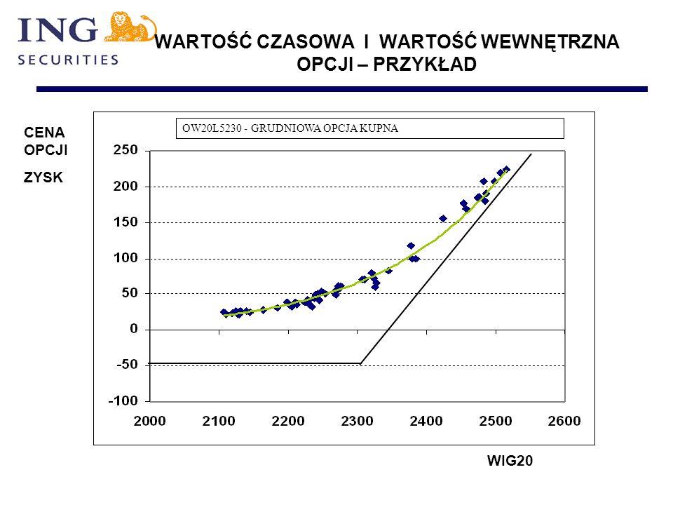 WARTOŚĆ CZASOWA I WARTOŚĆ WEWNĘTRZNA OPCJI – PRZYKŁAD OW20L5230 - GRUDNIOWA OPCJA KUPNA WIG20 CENA OPCJI ZYSK