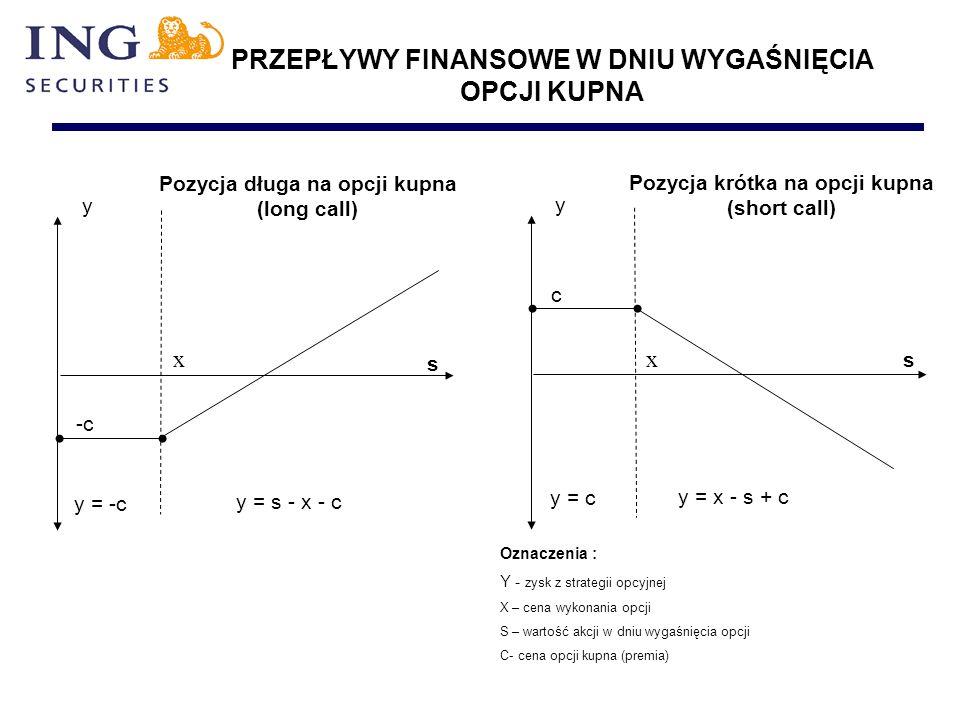 PRZEPŁYWY FINANSOWE W DNIU WYGAŚNIĘCIA OPCJI KUPNA y Pozycja krótka na opcji kupna (short call) Pozycja długa na opcji kupna (long call) c -c y x s x s y = -c y = s - x - c y = c y = x - s + c Oznaczenia : Y - zysk z strategii opcyjnej X – cena wykonania opcji S – wartość akcji w dniu wygaśnięcia opcji C- cena opcji kupna (premia)