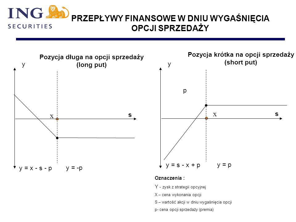PRZEPŁYWY FINANSOWE W DNIU WYGAŚNIĘCIA OPCJI SPRZEDAŻY Pozycja krótka na opcji sprzedaży (short put) y Pozycja długa na opcji sprzedaży (long put) p x s y = -p y = x - s - p y = p y = s - x + p y x s Oznaczenia : Y - zysk z strategii opcyjnej X – cena wykonania opcji S – wartość akcji w dniu wygaśnięcia opcji p- cena opcji sprzedaży (premia)