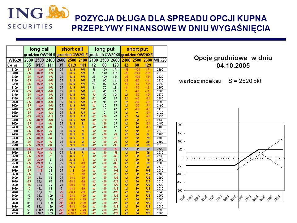 POZYCJA DŁUGA DLA SPREADU OPCJI KUPNA PRZEPŁYWY FINANSOWE W DNIU WYGAŚNIĘCIA Opcje grudniowe w dniu 04.10.2005 wartość indeksu S = 2520 pkt