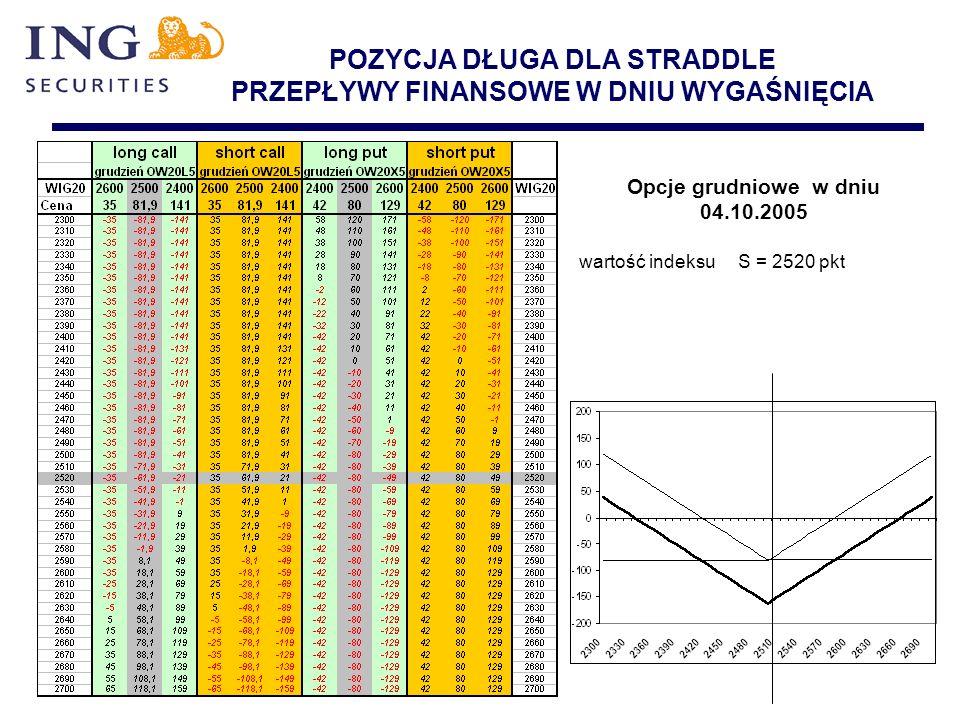 POZYCJA DŁUGA DLA STRADDLE PRZEPŁYWY FINANSOWE W DNIU WYGAŚNIĘCIA Opcje grudniowe w dniu 04.10.2005 wartość indeksu S = 2520 pkt