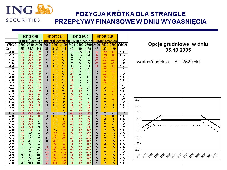 POZYCJA KRÓTKA DLA STRANGLE PRZEPŁYWY FINANSOWE W DNIU WYGAŚNIĘCIA Opcje grudniowe w dniu 05.10.2005 wartość indeksu S = 2520 pkt
