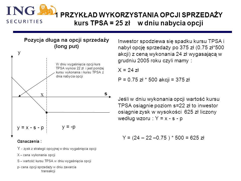 1 PRZYKŁAD WYKORZYSTANIA OPCJI SPRZEDAŻY kurs TPSA = 25 zł w dniu nabycia opcji y x s Pozycja długa na opcji sprzedaży (long put) y = x - s - p y = -p Oznaczenia : Y - zysk z strategii opcyjnej w dniu wygaśnięcia opcji X – cena wykonania opcji S – wartość kursu TPSA w dniu wygaśnięcia opcji p- cena opcji sprzedaży w dniu zawarcia transakcji Inwestor spodziewa się spadku kursu TPSA i nabył opcję sprzedaży po 375 zł (0.75 zł*500 akcji) z ceną wykonania 24 zł wygasającą w grudniu 2005 roku czyli mamy : X = 24 zł P = 0.75 zł * 500 akcji = 375 zł Jeśli w dniu wykonania opcji wartość kursu TPSA osiągnie poziom s=22 zł to inwestor osiągnie zysk w wysokości 625 zł liczony według wzoru : Y = x - s - p Y = (24 – 22 –0.75 ) * 500 = 625 zł W dniu wygaśnięcia opcji kurs TPSA wynosi 22 zł i jest poniżej kursu wykonania i kursu TPSA z dnia nabycia opcji