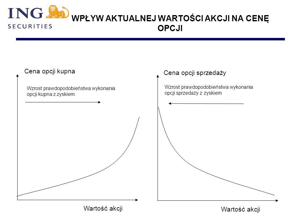 WPŁYW AKTUALNEJ WARTOŚCI AKCJI NA CENĘ OPCJI Wzrost prawdopodobieństwa wykonania opcji kupna z zyskiem Wzrost prawdopodobieństwa wykonania opcji sprzedaży z zyskiem Wartość akcji Cena opcji sprzedaży Cena opcji kupna