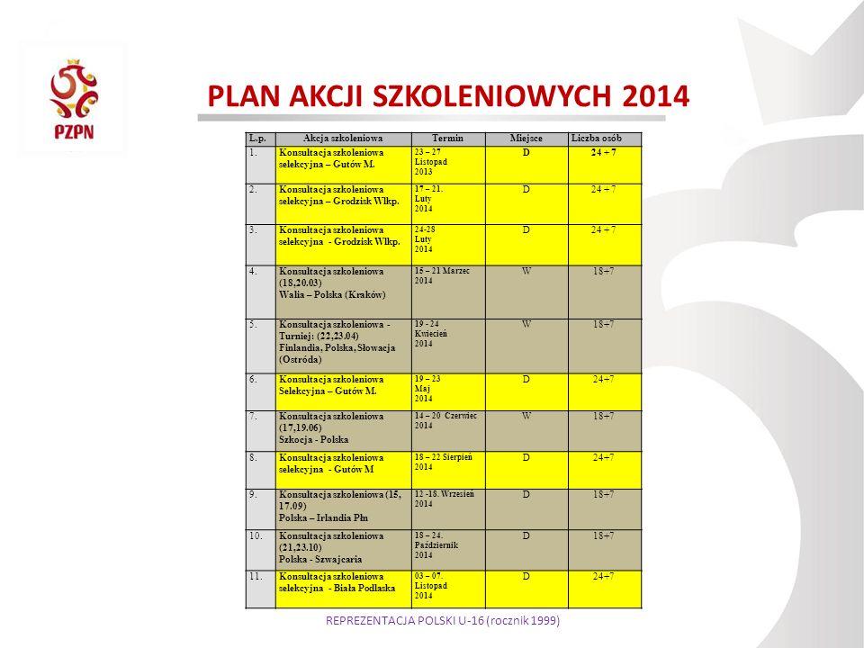 PLAN AKCJI SZKOLENIOWYCH 2014 L.p.Akcja szkoleniowaTerminMiejsceLiczba osób 1.Konsultacja szkoleniowa selekcyjna – Gutów M. 23 – 27 Listopad 2013 D24
