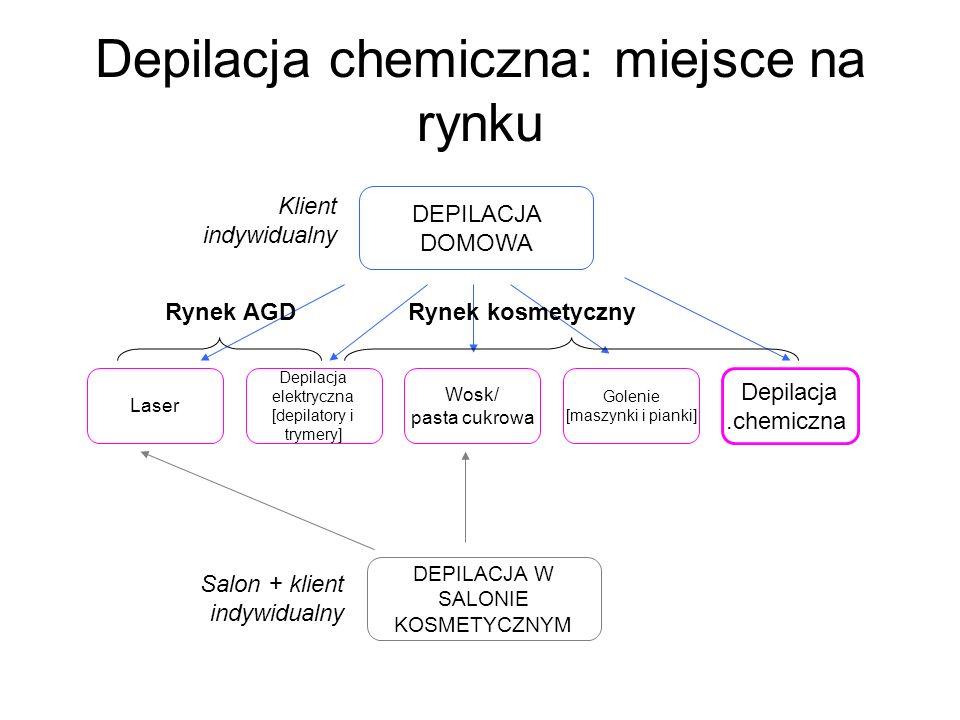 Depilacja chemiczna: miejsce na rynku Laser Wosk/ pasta cukrowa Golenie [maszynki i pianki] Depilacja.chemiczna Depilacja elektryczna [depilatory i tr