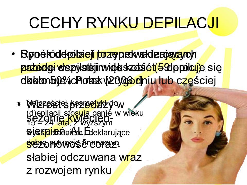 CECHY RYNKU DEPILACJI Rynek depilacji to rynek skierowany przede wszystkim do kobiet – depiluje się około 50% Polek [2006 r] Wzrost sprzedaży w sezoni