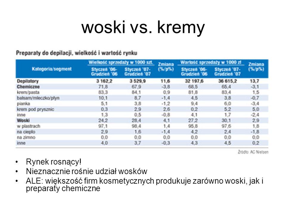 woski vs. kremy Rynek rosnący! Nieznacznie rośnie udział wosków ALE: większość firm kosmetycznych produkuje zarówno woski, jak i preparaty chemiczne