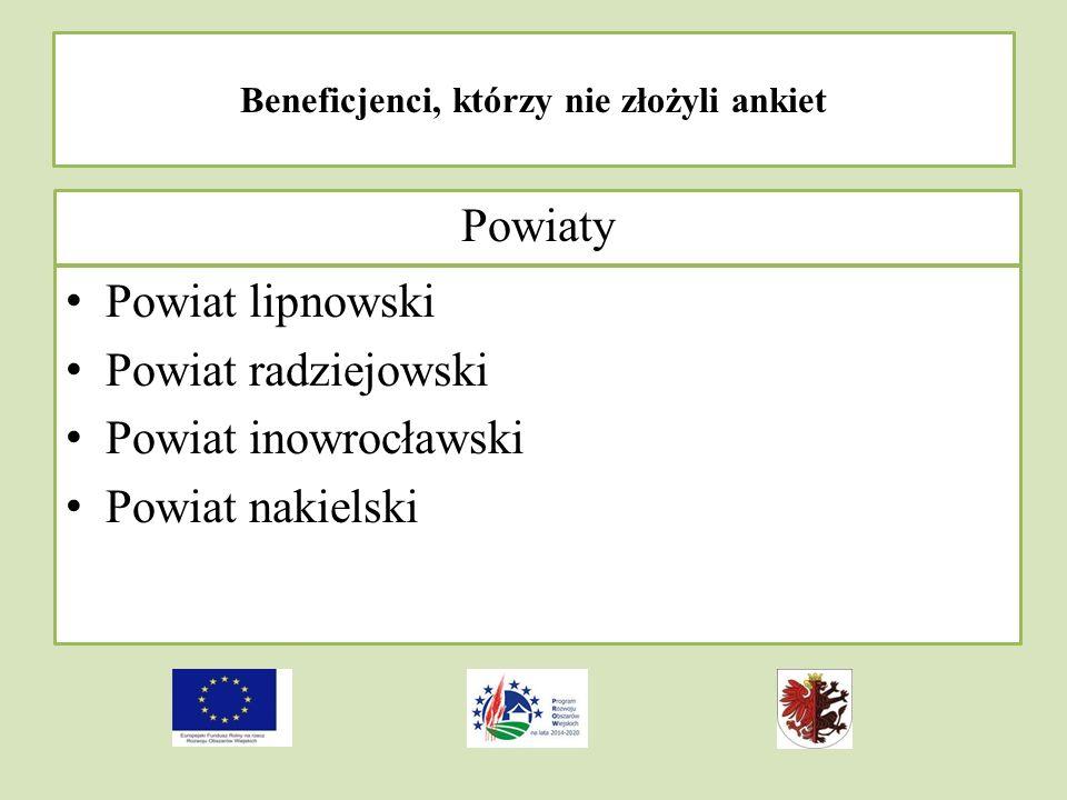 Beneficjenci, którzy nie złożyli ankiet Powiaty Powiat lipnowski Powiat radziejowski Powiat inowrocławski Powiat nakielski
