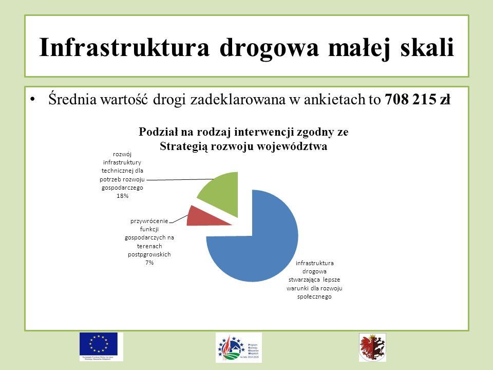 Infrastruktura drogowa małej skali Średnia wartość drogi zadeklarowana w ankietach to 708 215 zł