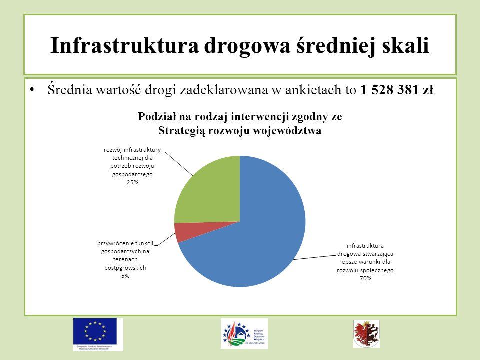 Infrastruktura drogowa średniej skali Średnia wartość drogi zadeklarowana w ankietach to 1 528 381 zł