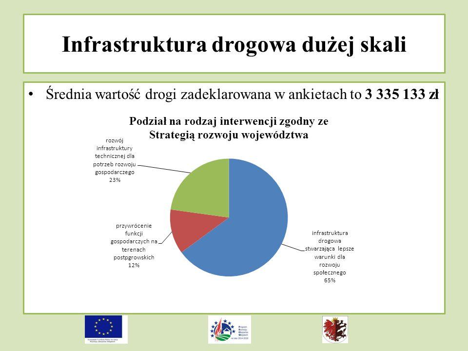 Infrastruktura drogowa dużej skali Średnia wartość drogi zadeklarowana w ankietach to 3 335 133 zł