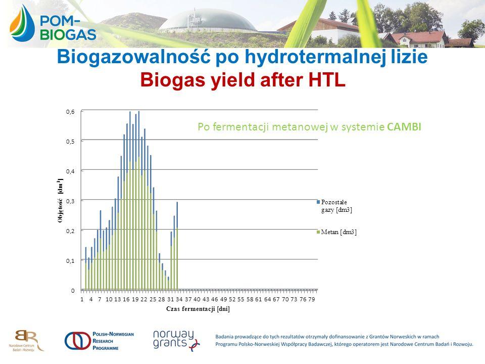 Biogazowalność po hydrotermalnej lizie Biogas yield after HTL Po fermentacji metanowej w systemie CAMBI