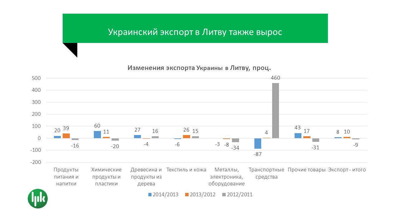 Украинский экспорт в Литву также вырос