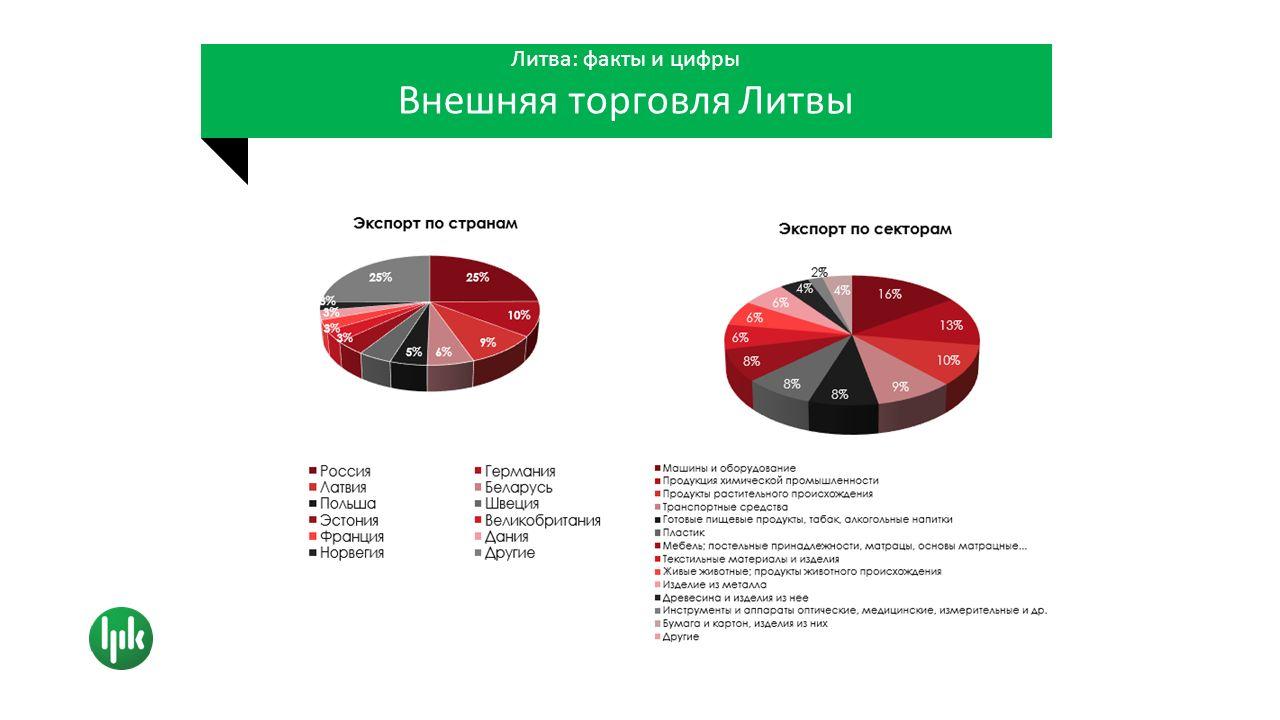 Литва: факты и цифры Прочные коммерческие связи со странами СНГ