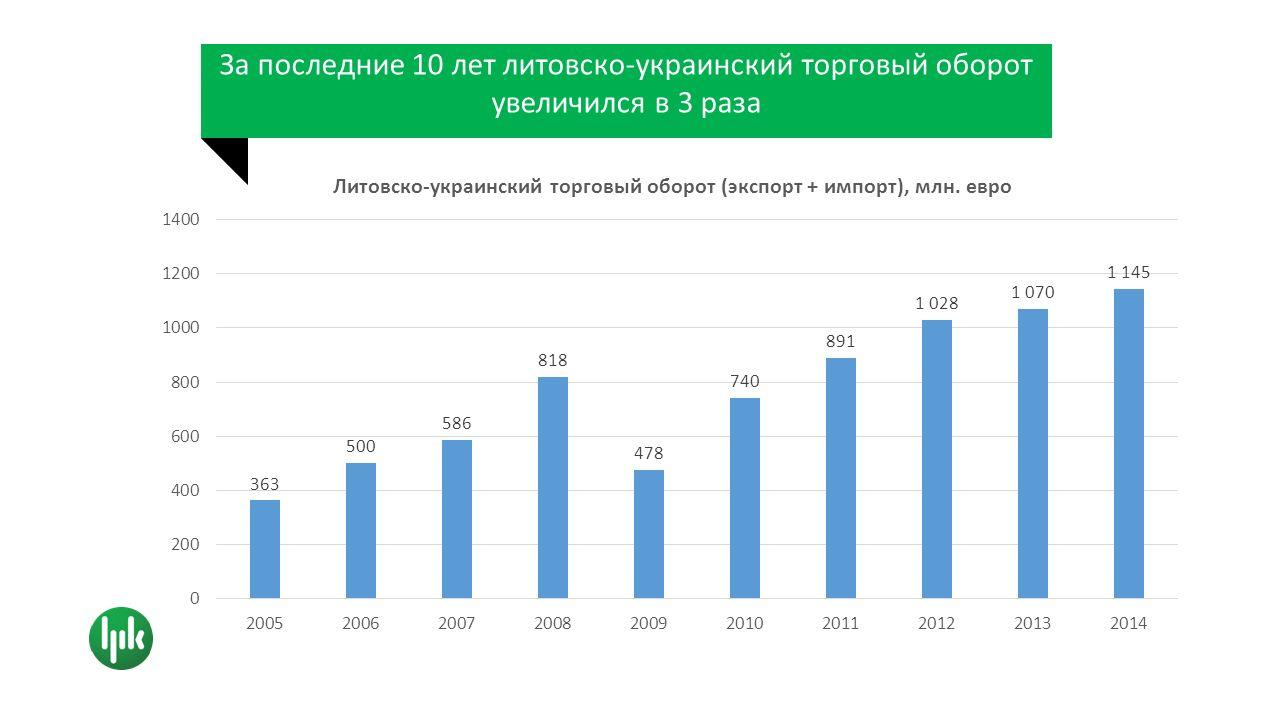 Экспорт Литвы в Украину заметно превышает украинский экспорт в Литву