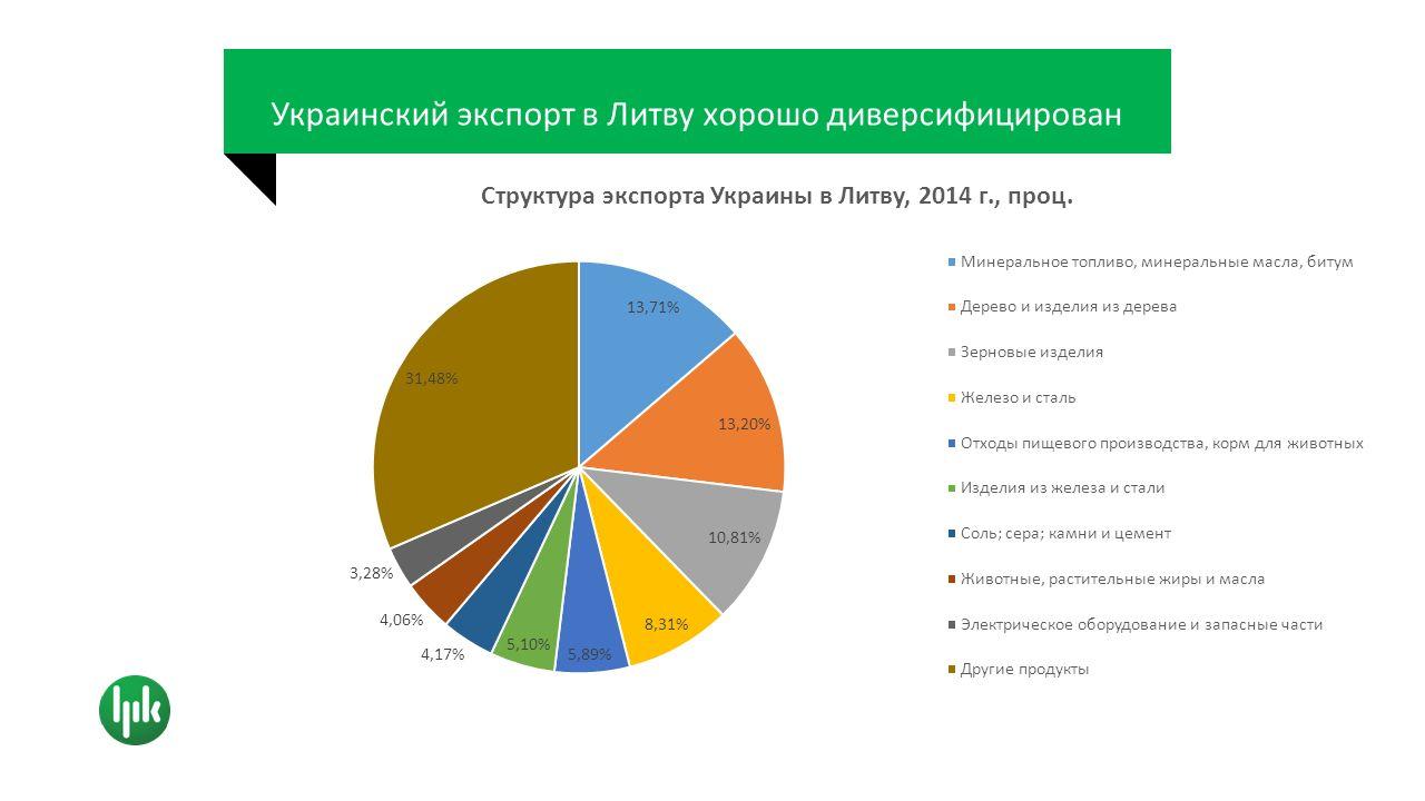 Украинский экспорт в Литву хорошо диверсифицирован